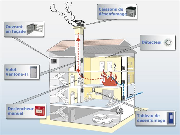 securifeu materiel incendie extincteur formation s curit desenfumage. Black Bedroom Furniture Sets. Home Design Ideas
